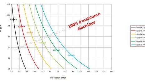 autonomie batterie velo electrique